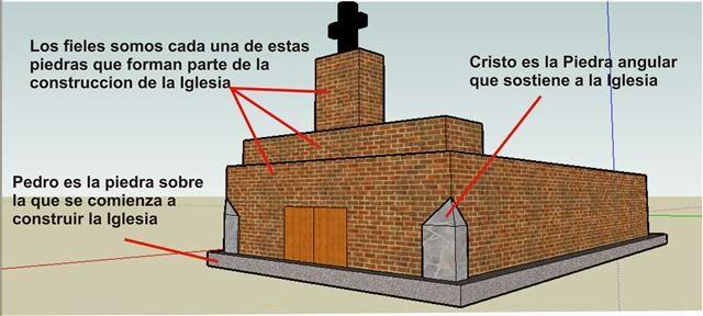 Resultado de imagen de jesus piedra angular